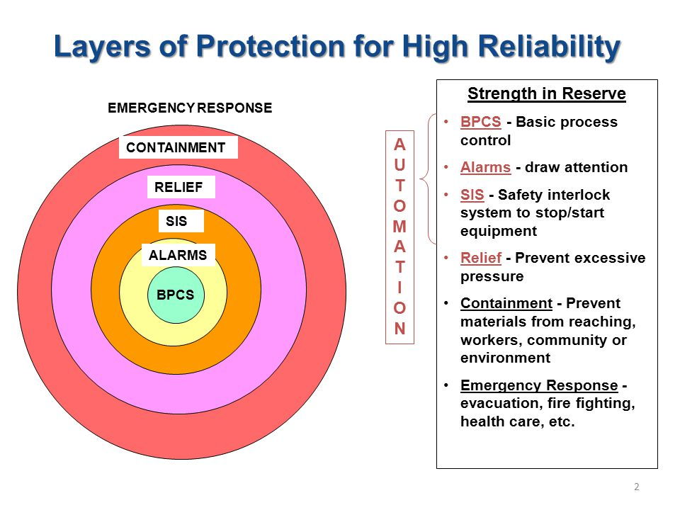 3 Seriousness of event Four independent protection layers (IPL) In automation Key Concept in process Safety: REDUNDANCY