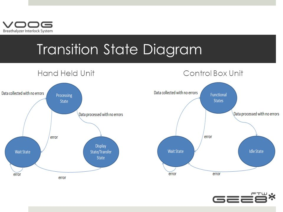 Transition State Diagram Hand Held Unit Control Box Unit