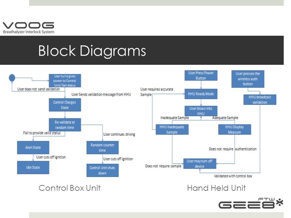 Block Diagrams Control Box Unit Hand Held Unit