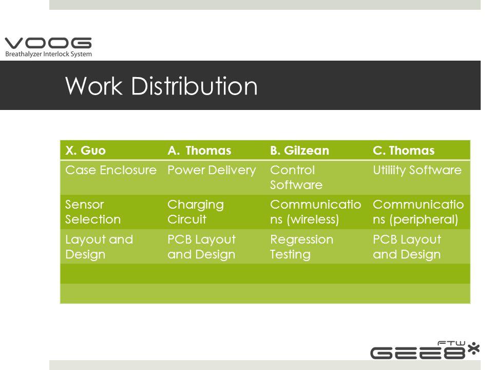 Work Distribution X. GuoA.ThomasB. GilzeanC.