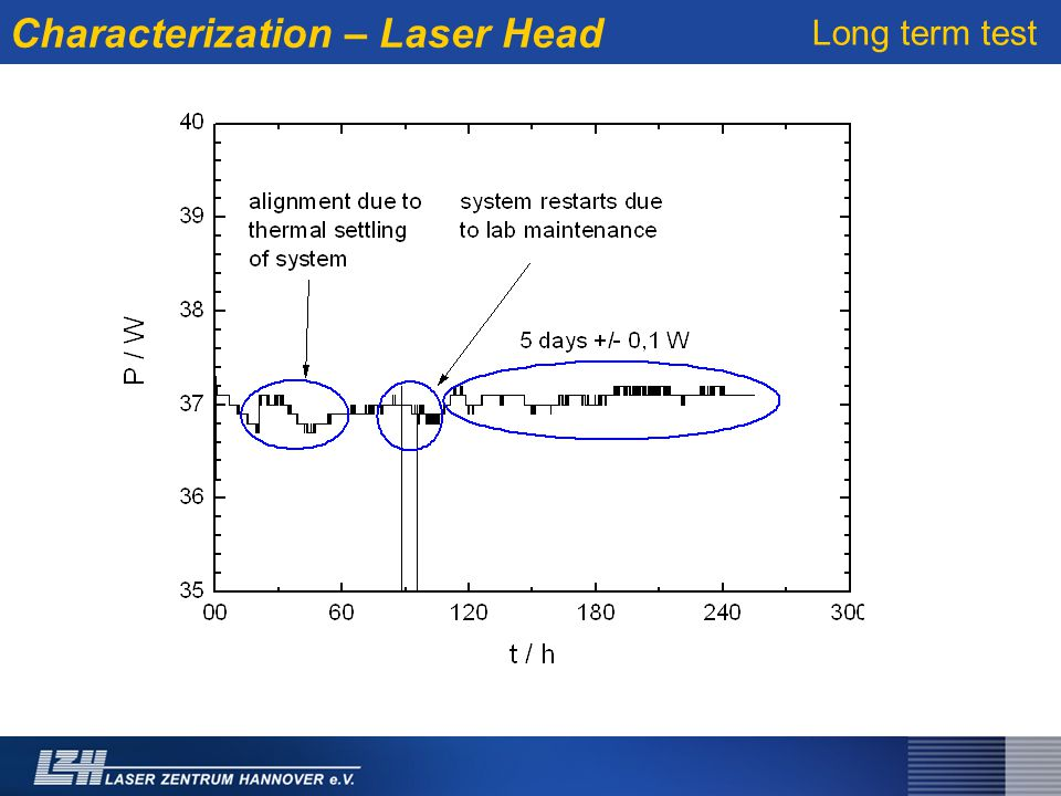 Characterization – Laser Head Long term test