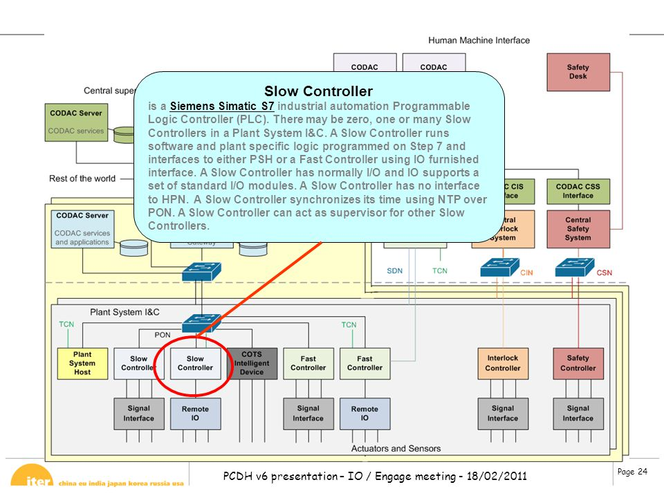 Page 24 PCDH v6 presentation – IO / Engage meeting - 18/02/2011 Slow Controller is a Siemens Simatic S7 industrial automation Programmable Logic Contr