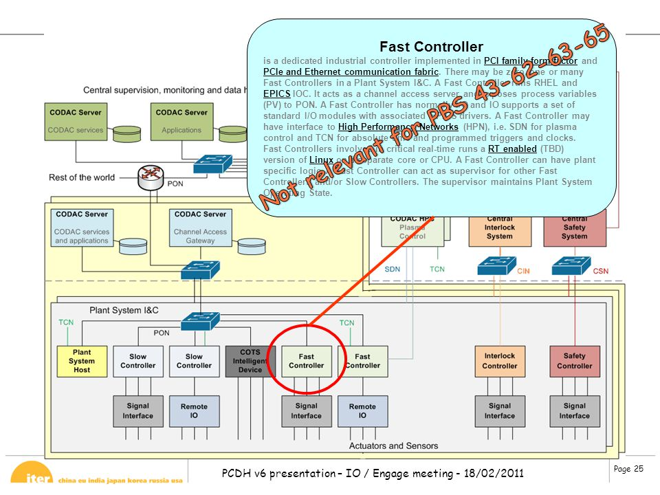 Page 25 PCDH v6 presentation – IO / Engage meeting - 18/02/2011 Fast Controller is a dedicated industrial controller implemented in PCI family form fa