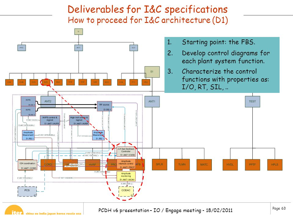 Page 63 PCDH v6 presentation – IO / Engage meeting - 18/02/2011 Deliverables for I&C specifications How to proceed for I&C architecture (D1) 1.Startin