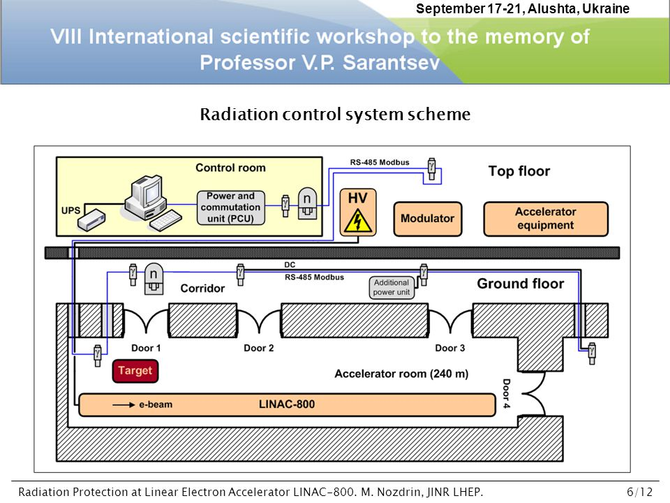 Radiation control system scheme September 17-21, Alushta, Ukraine Radiation Protection at Linear Electron Accelerator LINAC-800.