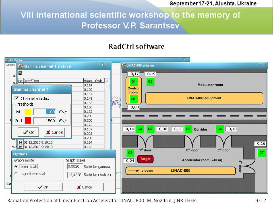 RadCtrl software September 17-21, Alushta, Ukraine Radiation Protection at Linear Electron Accelerator LINAC-800.