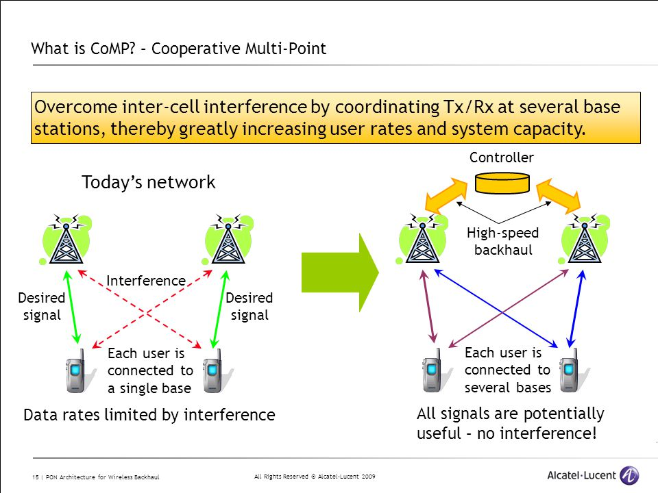 All Rights Reserved © Alcatel-Lucent 2009 15 | PON Architecture for Wireless Backhaul What is CoMP.