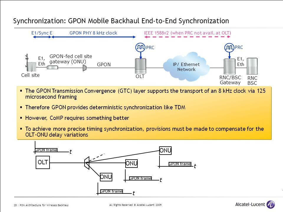 All Rights Reserved © Alcatel-Lucent 2009 25 | PON Architecture for Wireless Backhaul Synchronization: GPON Mobile Backhaul End-to-End Synchronization OLT GPON RNC BSC RNC/BSC Gateway IP/ Ethernet Network GPON-fed cell site gateway (ONU) Cell site E1, Eth GPON PHY 8 kHz clockE1/Sync E PRC IEEE 1588v2 (when PRC not avail.