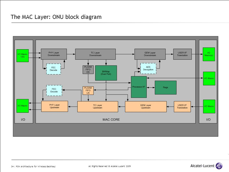 All Rights Reserved © Alcatel-Lucent 2009 34 | PON Architecture for Wireless Backhaul The MAC Layer: ONU block diagram