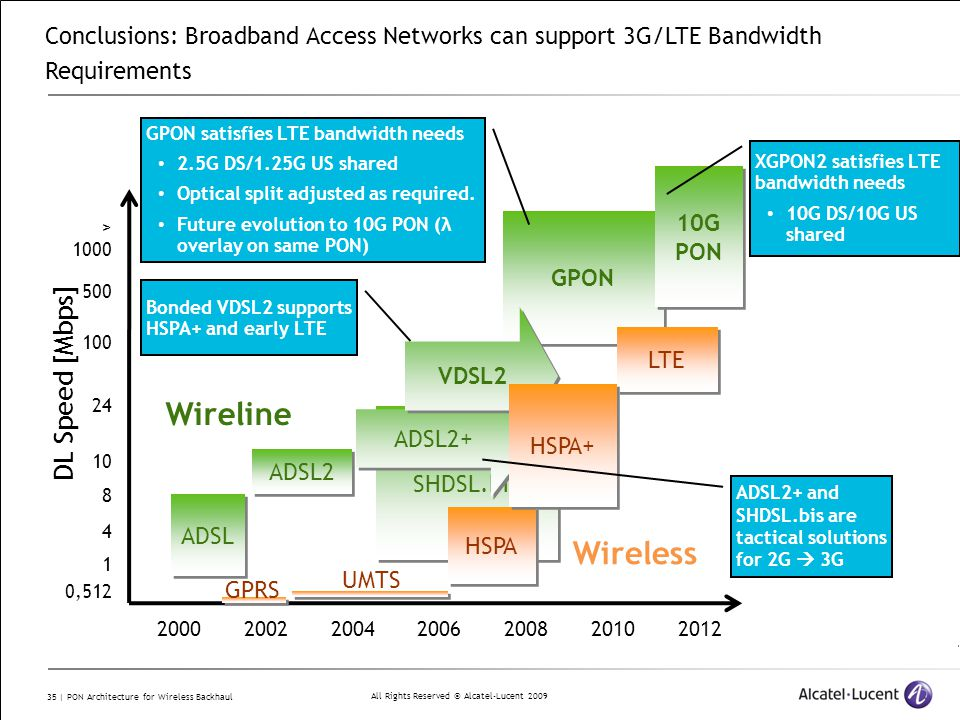 All Rights Reserved © Alcatel-Lucent 2009 35 | PON Architecture for Wireless Backhaul SHDSL.bis GPON 0,512 4 8 10 24 100 > 1000 500 1 DL Speed [Mbps] 2000200220042006200820102012 GPRS UMTS Wireless 10G PON ADSL ADSL2 Wireline HSPA Conclusions: Broadband Access Networks can support 3G/LTE Bandwidth Requirements LTE ADSL2+ VDSL2 HSPA+ GPON satisfies LTE bandwidth needs 2.5G DS/1.25G US shared Optical split adjusted as required.
