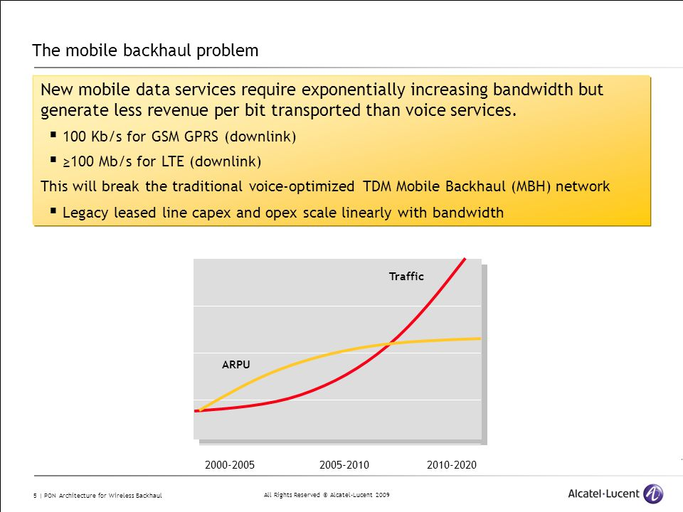All Rights Reserved © Alcatel-Lucent 2009 5 | PON Architecture for Wireless Backhaul 2005-20102010-20202000-2005 ARPU Traffic The mobile backhaul prob