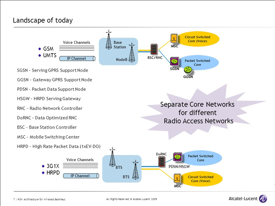 All Rights Reserved © Alcatel-Lucent 2009 7 | PON Architecture for Wireless Backhaul Landscape of today 3G1X HRPD IP Channel BTS Voice Channels DoRNC PDSN/HSGW GSM UMTS IP Channel Base Station NodeB Voice Channels Separate Core Networks for different Radio Access Networks SGSN – Serving GPRS Support Node GGSN – Gateway GPRS Support Node PDSN – Packet Data Support Node HSGW – HRPD Serving Gateway RNC – Radio Network Controller DoRNC – Data Optimized RNC BSC – Base Station Controller MSC – Mobile Switching Center HRPD – High Rate Packet Data (1xEV-DO) BTS