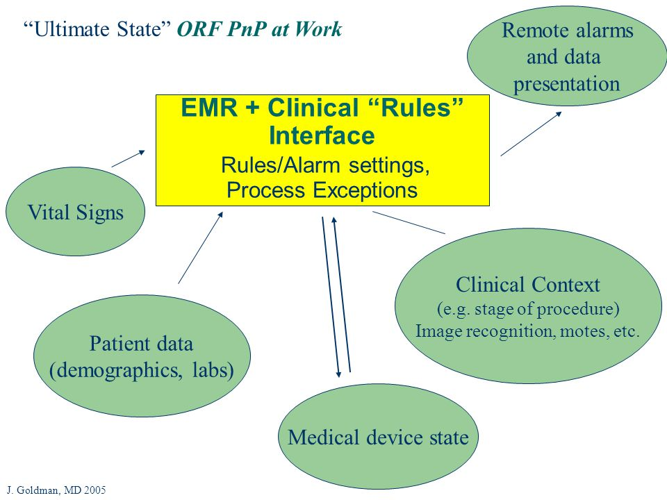 EMR + Clinical Rules Interface Rules/Alarm settings, Process Exceptions Ultimate State ORF PnP at Work Patient data (demographics, labs) Clinical Context (e.g.