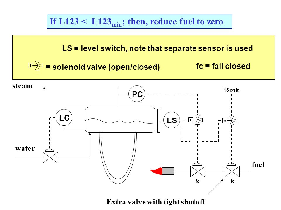 If L123 < L123 min ; then, reduce fuel to zero steam water LC PC fuel LS ss fc 15 psig LS = level switch, note that separate sensor is used s = solenoid valve (open/closed) fc = fail closed Extra valve with tight shutoff