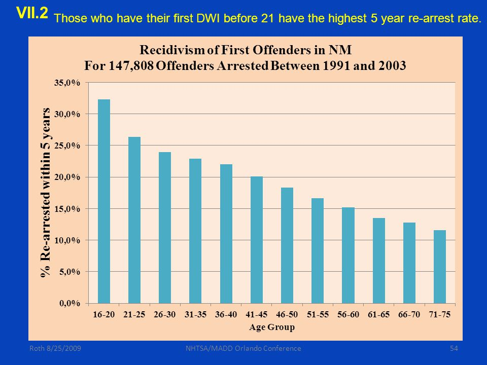54Roth 8/25/2009NHTSA/MADD Orlando Conference Those who have their first DWI before 21 have the highest 5 year re-arrest rate. VII.2