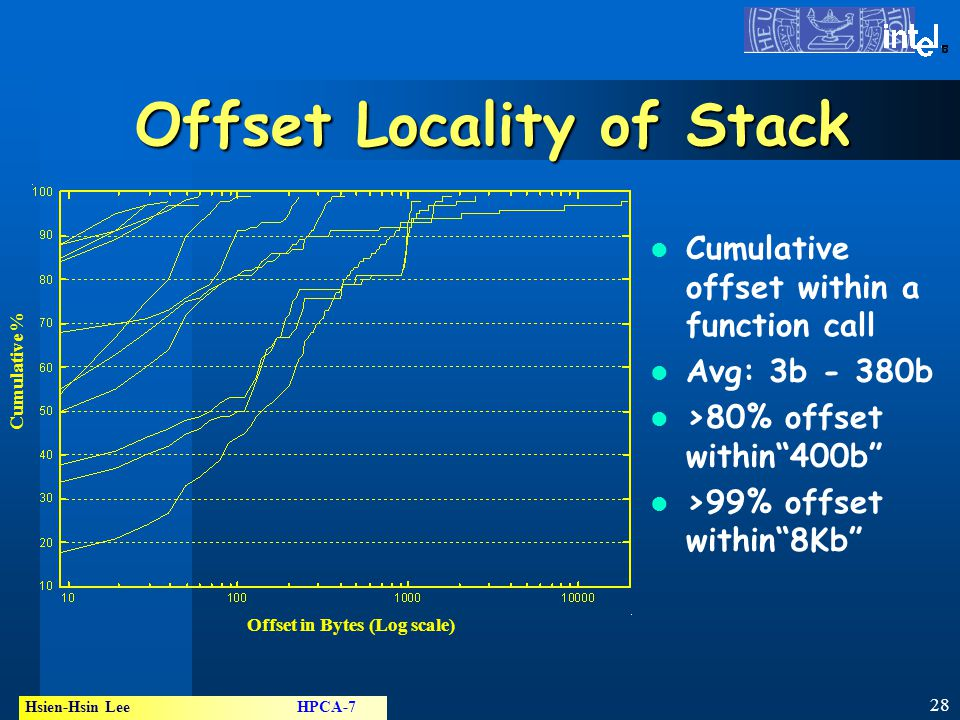 28 Hsien-Hsin Lee HPCA-7 ® Offset Locality of Stack Cumulative offset within a function call Avg: 3b - 380b >80% offset within 400b >99% offset within 8Kb Offset in Bytes (Log scale) Cumulative %