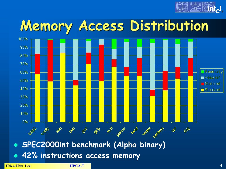 4 Hsien-Hsin Lee HPCA-7 ® Memory Access Distribution SPEC2000int benchmark (Alpha binary) 42% instructions access memory