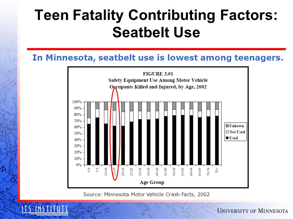 In Minnesota, seatbelt use is lowest among teenagers. Source: Minnesota Motor Vehicle Crash Facts, 2002 Teen Fatality Contributing Factors: Seatbelt U