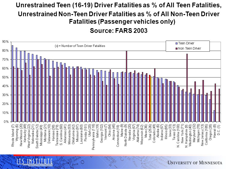 Unrestrained Teen (16-19) Driver Fatalities as % of All Teen Fatalities, Unrestrained Non-Teen Driver Fatalities as % of All Non-Teen Driver Fatalities (Passenger vehicles only) Source: FARS 2003