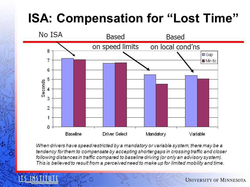 "ISA: Compensation for ""Lost Time"" When drivers have speed restricted by a mandatory or variable system, there may be a tendency for them to compensate"