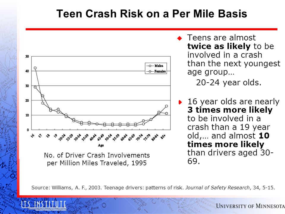 Teen Crash Risk on a Per Mile Basis Source: Williams, A. F., 2003. Teenage drivers: patterns of risk. Journal of Safety Research, 34, 5-15. u Teens ar