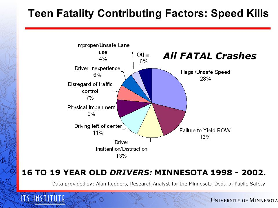 Data provided by: Alan Rodgers, Research Analyst for the Minnesota Dept.