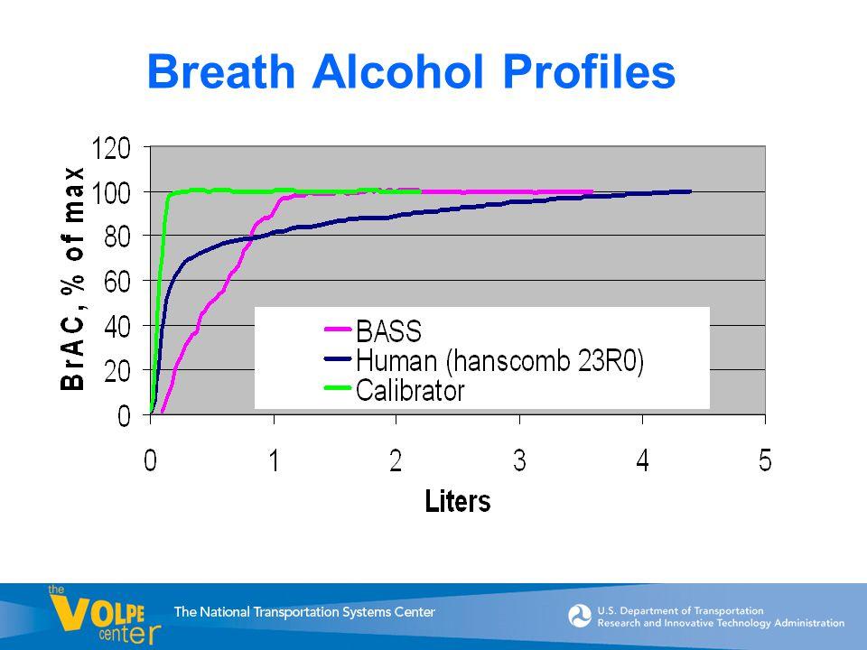 Breath Alcohol Profiles