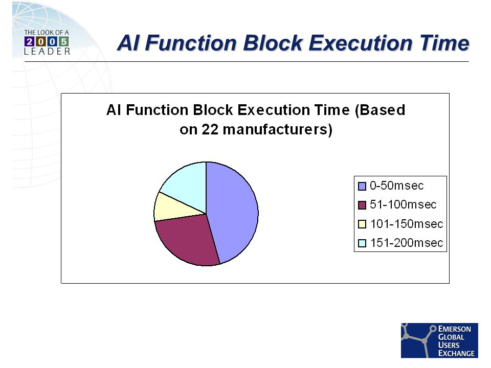 [File Name or Event] Emerson Confidential 27-Jun-01, Slide 22 AI Function Block Execution Time