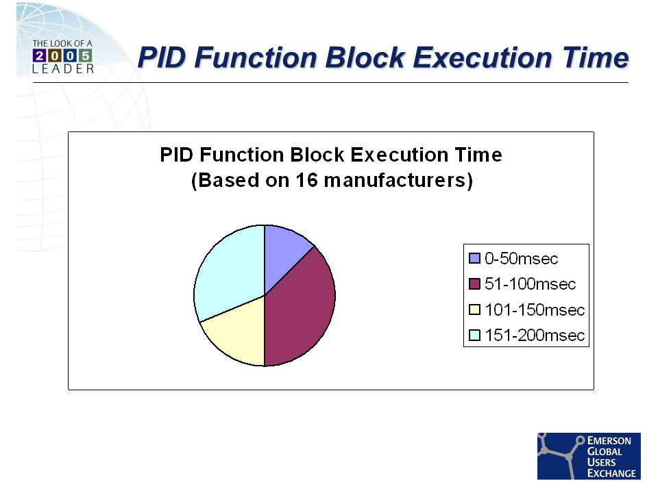 [File Name or Event] Emerson Confidential 27-Jun-01, Slide 24 PID Function Block Execution Time