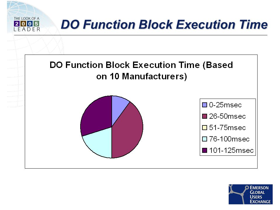 [File Name or Event] Emerson Confidential 27-Jun-01, Slide 26 DO Function Block Execution Time