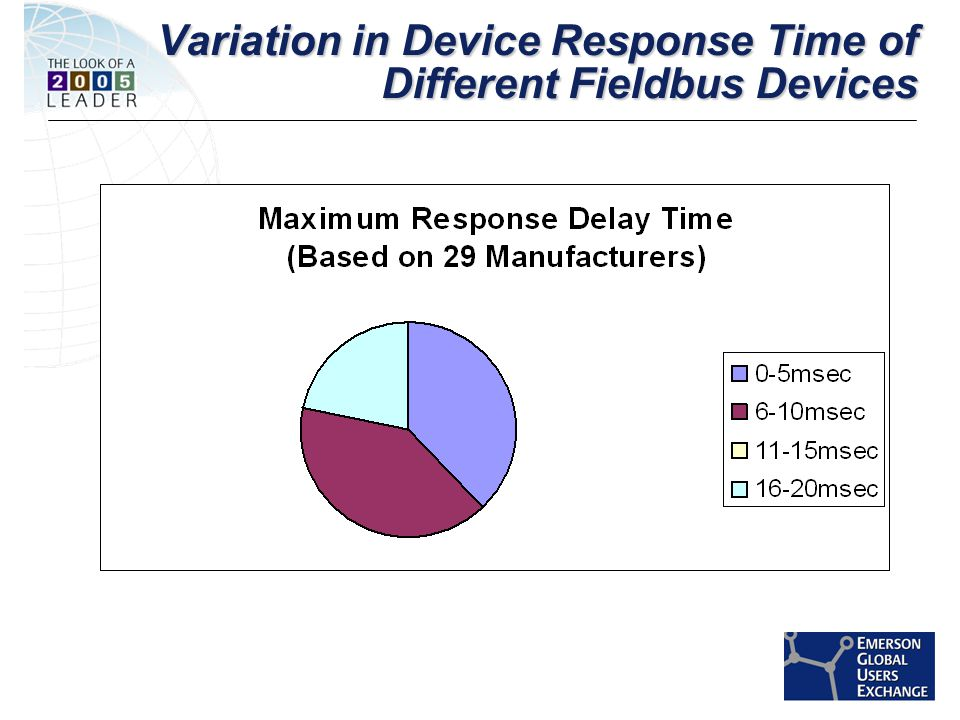 [File Name or Event] Emerson Confidential 27-Jun-01, Slide 29 Variation in Device Response Time of Different Fieldbus Devices