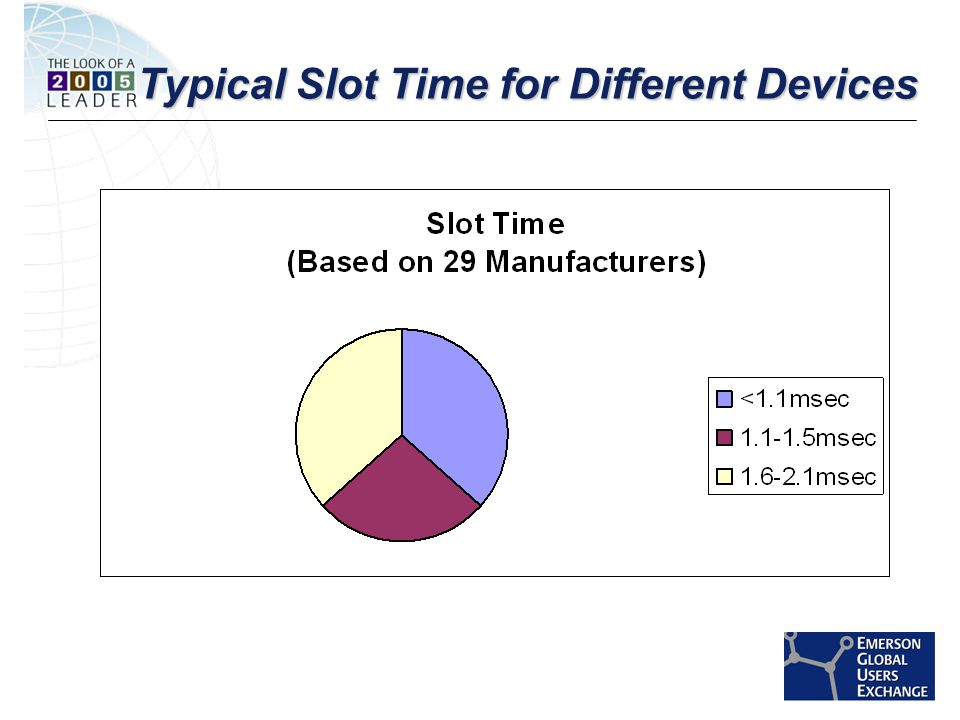 [File Name or Event] Emerson Confidential 27-Jun-01, Slide 30 Typical Slot Time for Different Devices