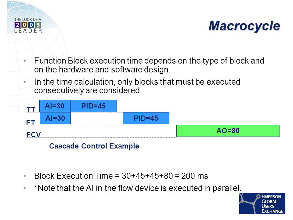 [File Name or Event] Emerson Confidential 27-Jun-01, Slide 32 MacrocycleMacrocycle Function Block execution time depends on the type of block and on the hardware and software design.