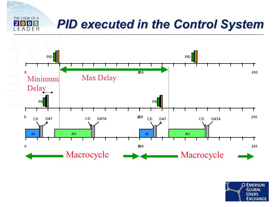 [File Name or Event] Emerson Confidential 27-Jun-01, Slide 42 PID executed in the Control System 0250 AIAO CD DAT A 0250 PID Minimum Delay Max Delay Macrocycle 0250 PID 0250 AIAO CD DAT A Macrocycle 0250 PID 0250 PID