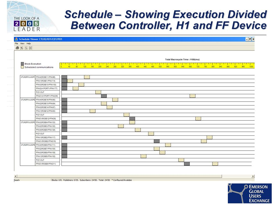 [File Name or Event] Emerson Confidential 27-Jun-01, Slide 54 Schedule – Showing Execution Divided Between Controller, H1 and FF Device