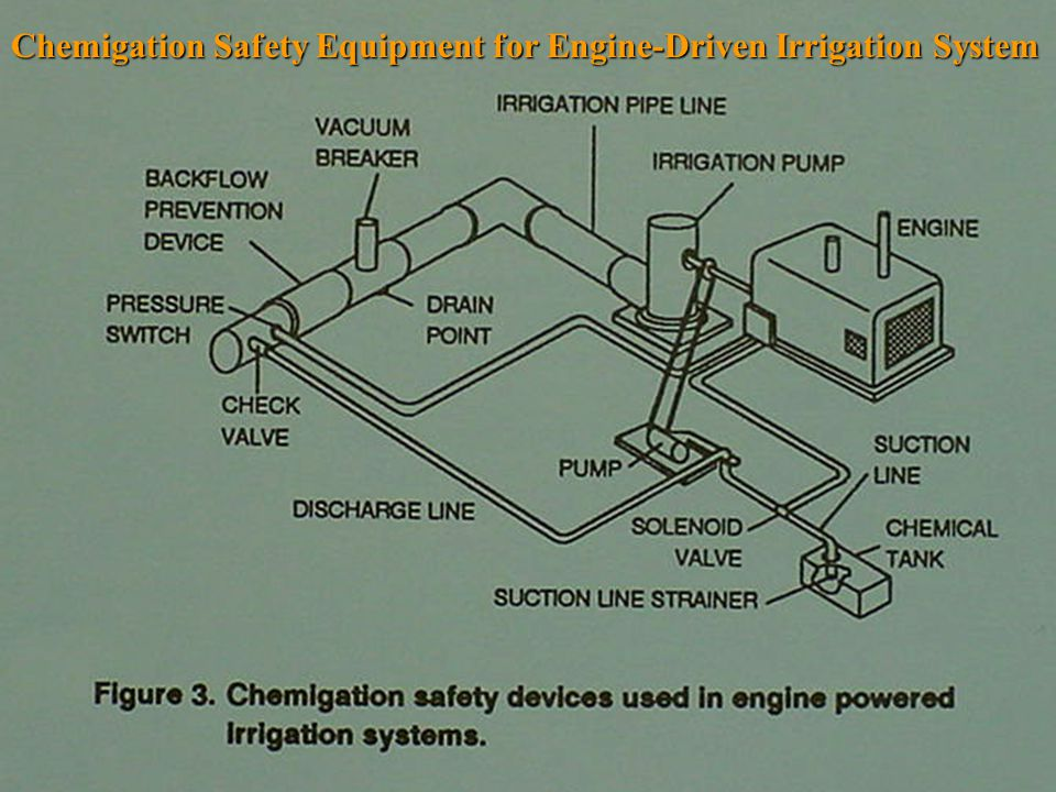 Chemigation Safety Equipment for Engine-Driven Irrigation System