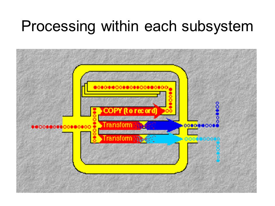 Processing within each subsystem