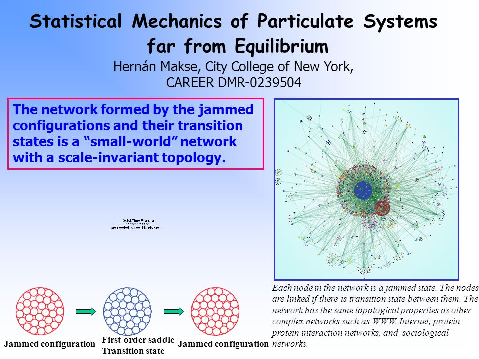 The network formed by the jammed configurations and their transition states is a small-world network with a scale-invariant topology.