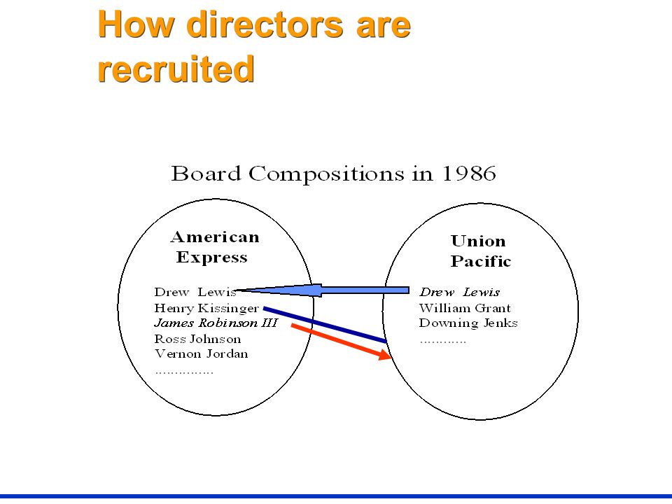 How directors are recruited