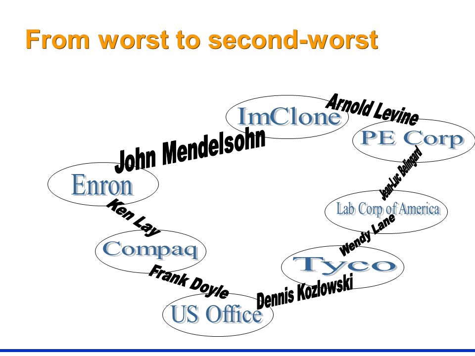 From worst to second-worst