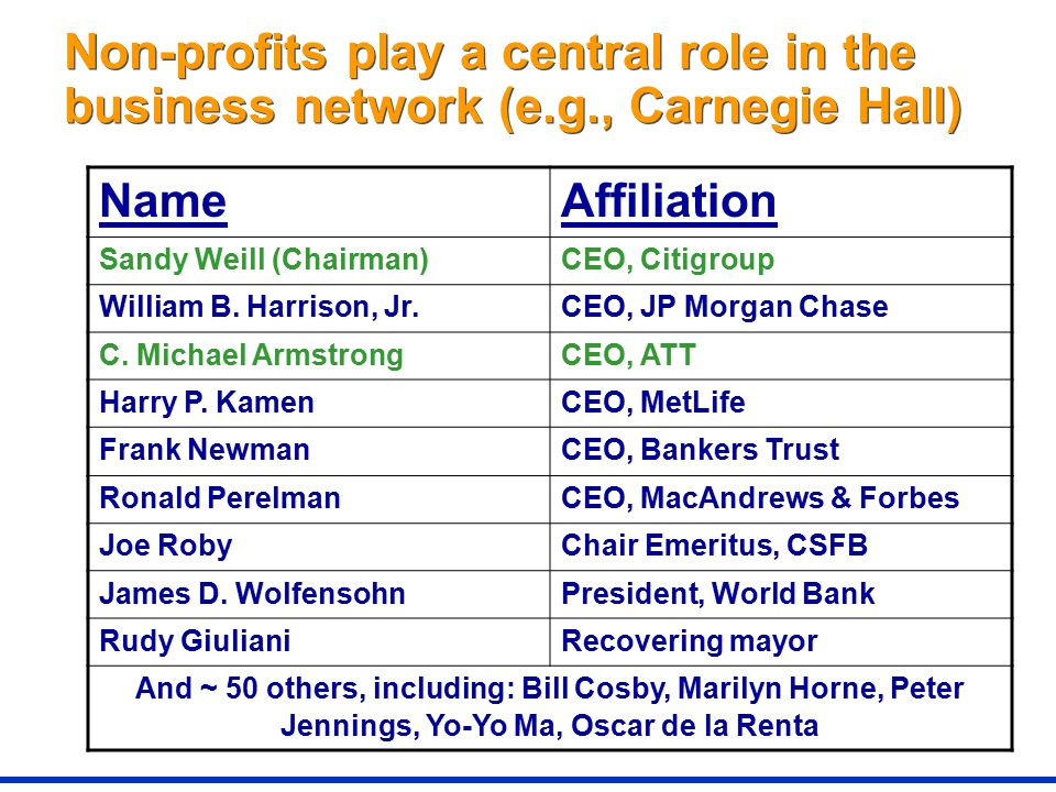 Non-profits play a central role in the business network (e.g., Carnegie Hall) NameAffiliation Sandy Weill (Chairman)CEO, Citigroup William B.