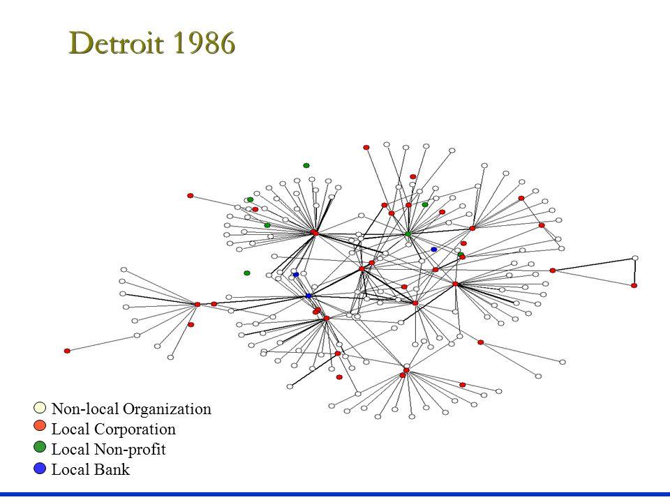 Detroit 1986 Non-local Organization Local Corporation Local Non-profit Local Bank