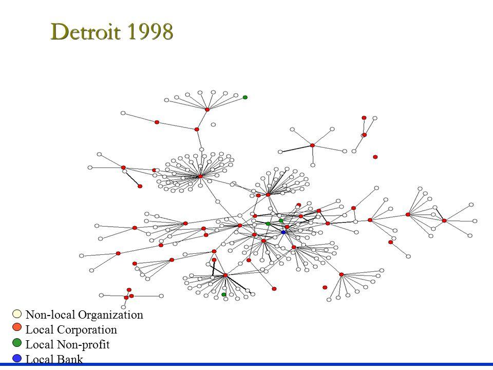 Detroit 1998 Local Non-profit Local Bank Non-local Organization Local Corporation Local Non-profit Local Bank