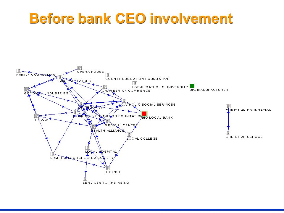 Before bank CEO involvement