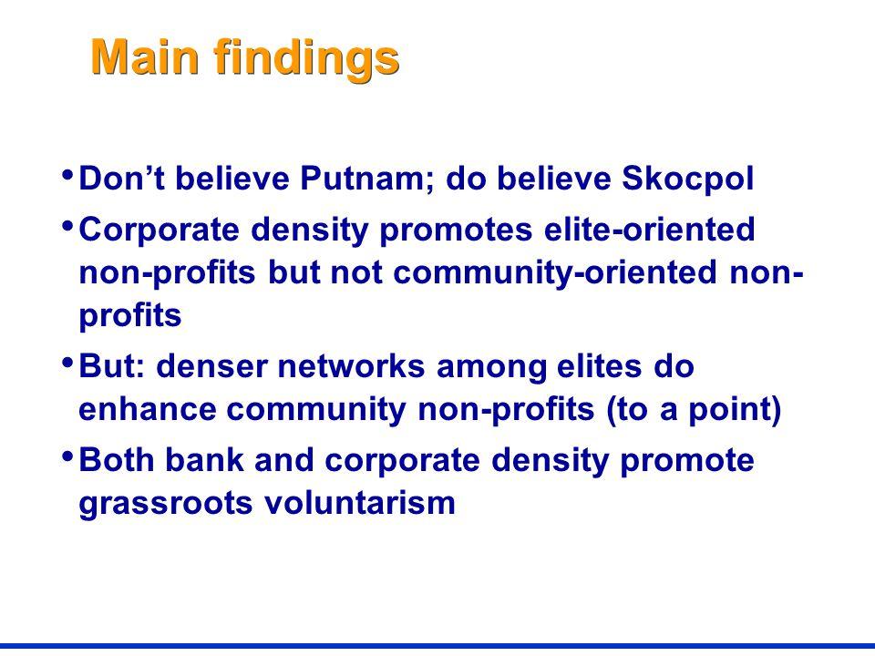 Main findings Don't believe Putnam; do believe Skocpol Corporate density promotes elite-oriented non-profits but not community-oriented non- profits But: denser networks among elites do enhance community non-profits (to a point) Both bank and corporate density promote grassroots voluntarism
