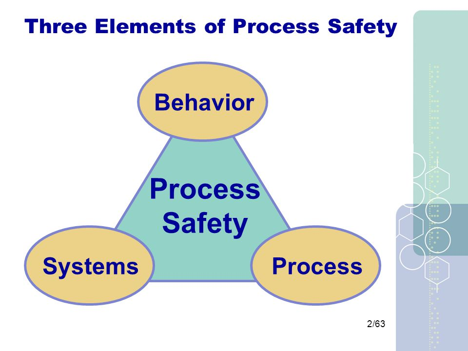 2/63 Three Elements of Process Safety BehaviorSystemsProcess Safety