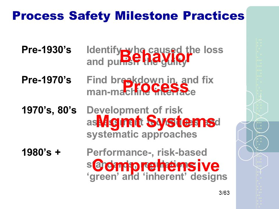 3/63 Process Safety Milestone Practices Pre-1930'sIdentify who caused the loss and punish the guilty Pre-1970'sFind breakdown in, and fix man-machine interface 1970's, 80'sDevelopment of risk assessment techniques and systematic approaches 1980's +Performance-, risk-based standards, regulations; 'green' and 'inherent' designs Behavior Process Mgmt Systems Comprehensive
