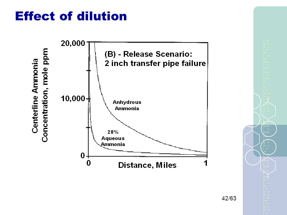42/63 Effect of dilution