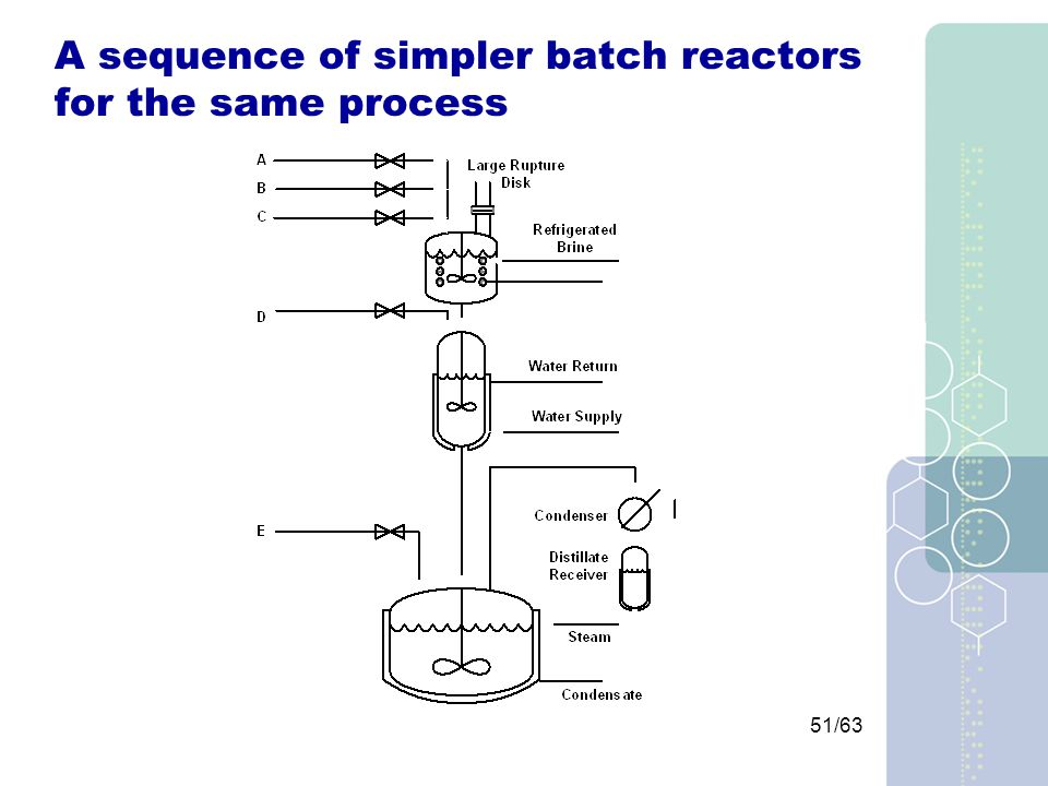 51/63 A sequence of simpler batch reactors for the same process