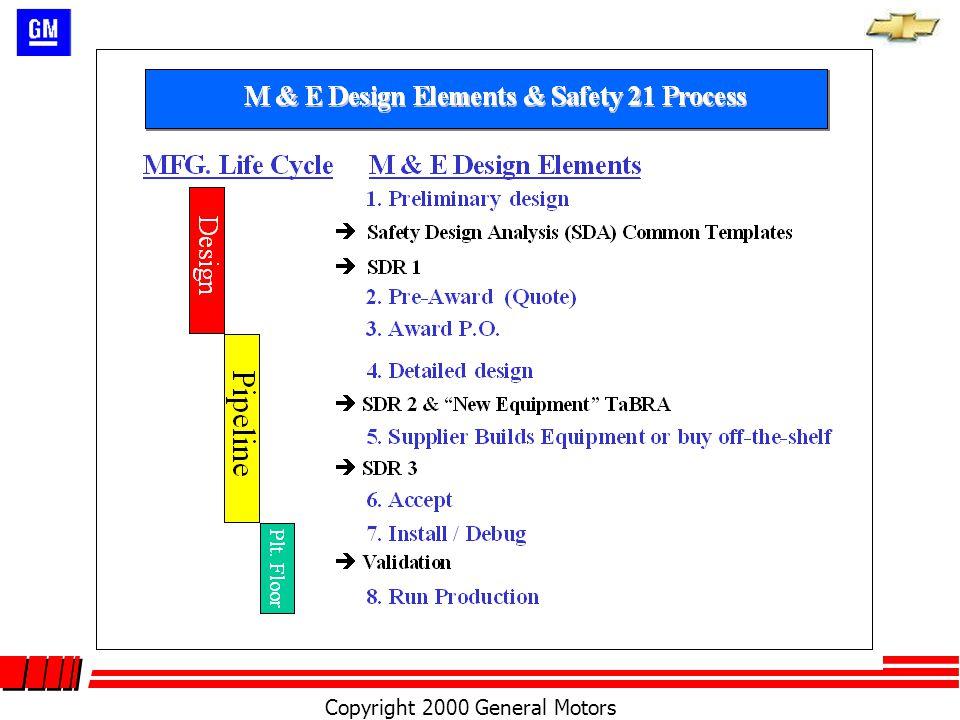Copyright 2000 General Motors University